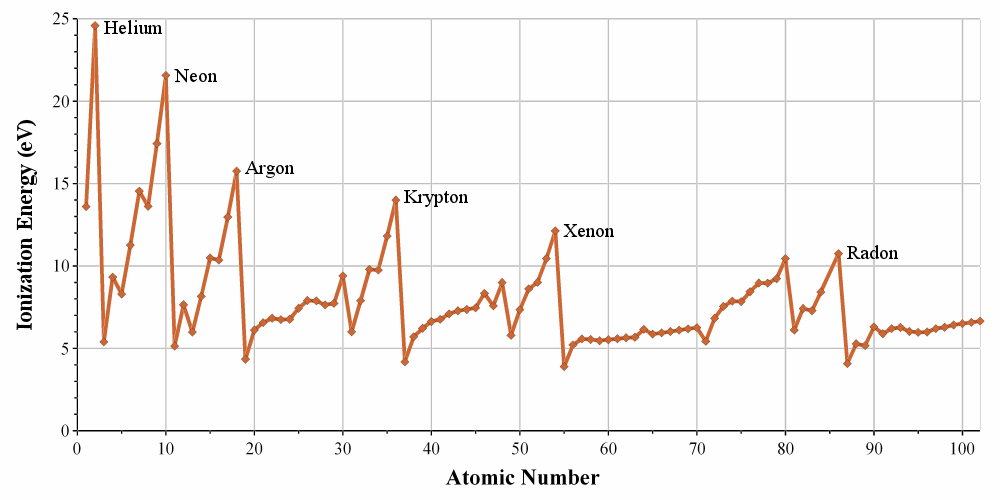 Ionization_energies