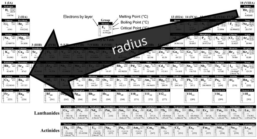 mendelradius