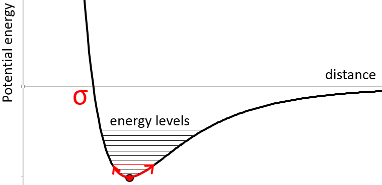 vibrationmoleculaire