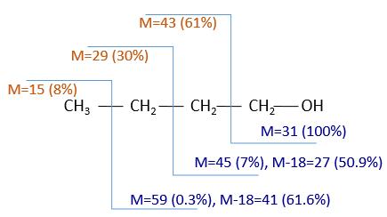 physique chimie 3ème ions