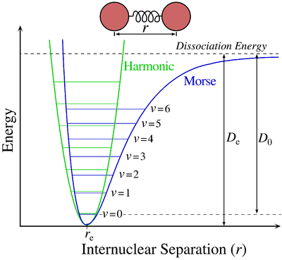 400px-Morse-potential